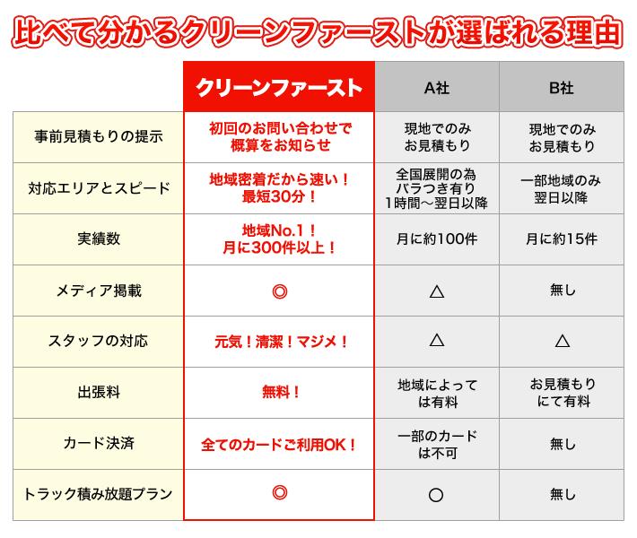 広島クリーンファーストが他社と比べて選ばれる理由はこちら!