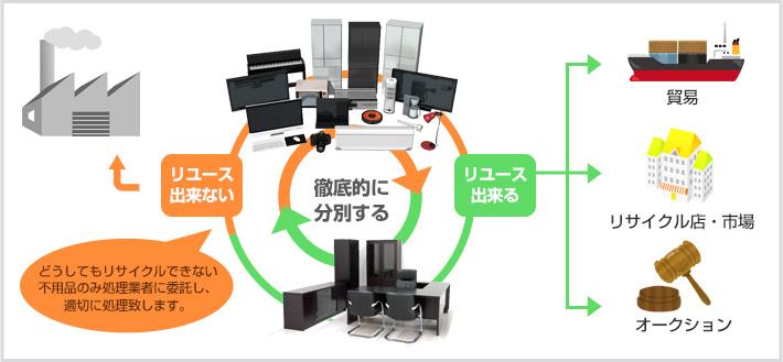 リサイクルできない不用品を処理業者に委託し適切に処理